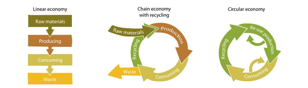 lineare economie veel afval - recycling met minder nieuwe grondstoffen - circulair