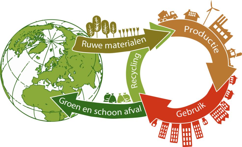 kringloop aarde en gebruik van grondstoffen