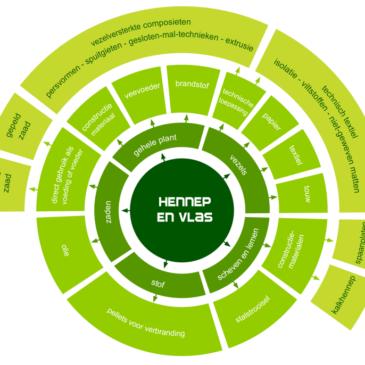 Growing a green future: 3e Nieuwsbrief. Ken jij alle toepassingen van industriële hennep?