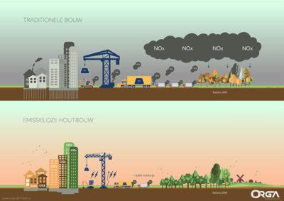 Emissieloos bouwen