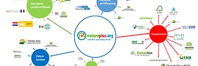 natureplusschema uit powerpoint
