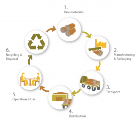 materiaal cyclus